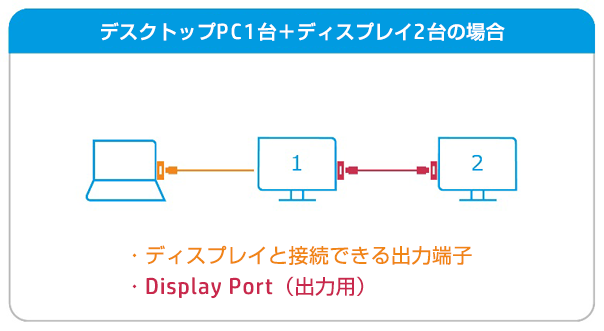 Display Port(出力用)